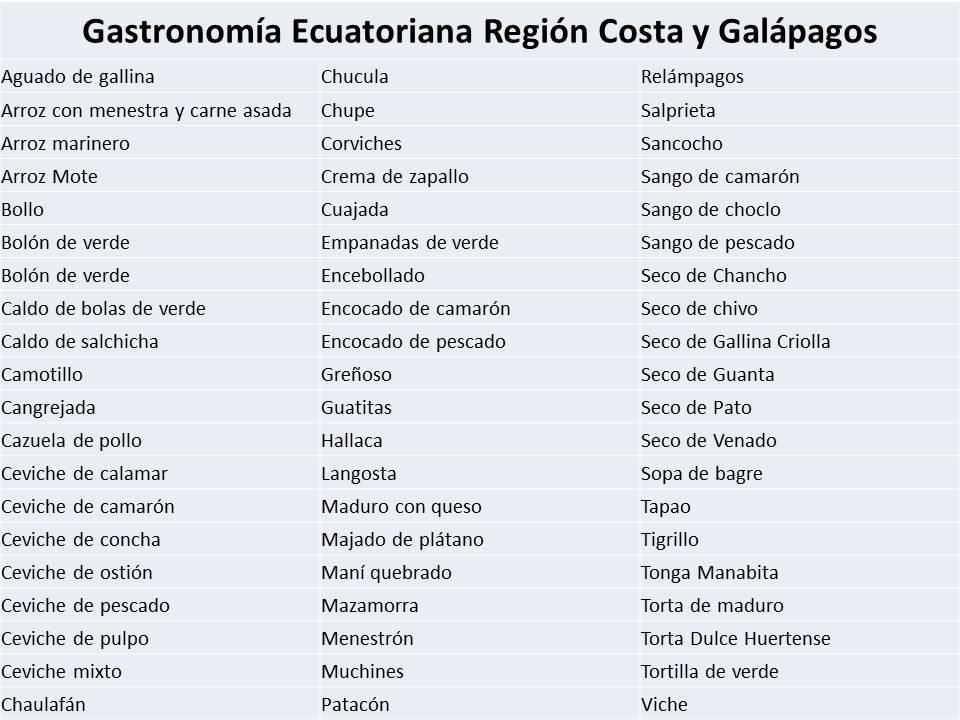 Comida ecuatoriana - Región costeña
