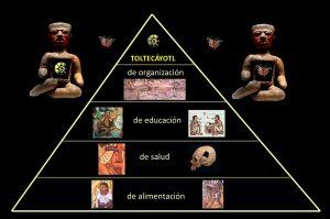 Organizacion social de la cultura tolteca