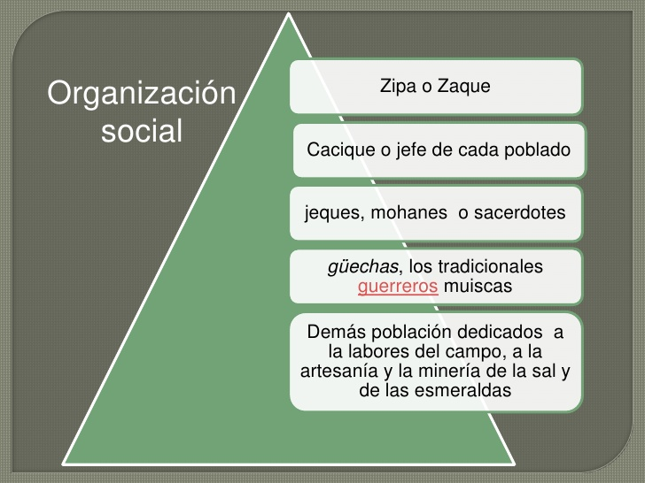 Los muiscas - Organización social