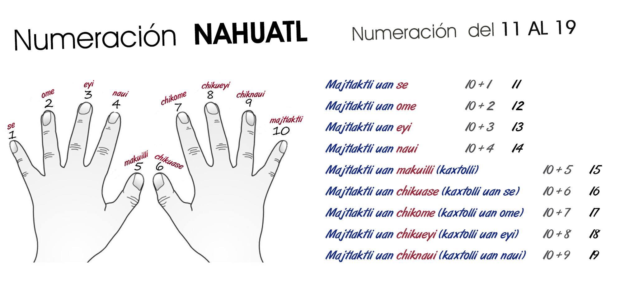 Numeros Nahuatl