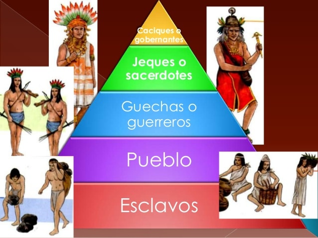 Organización Social y política de la Cultura Tairona: