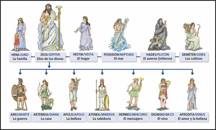 Dioses de la Cultura Romana: