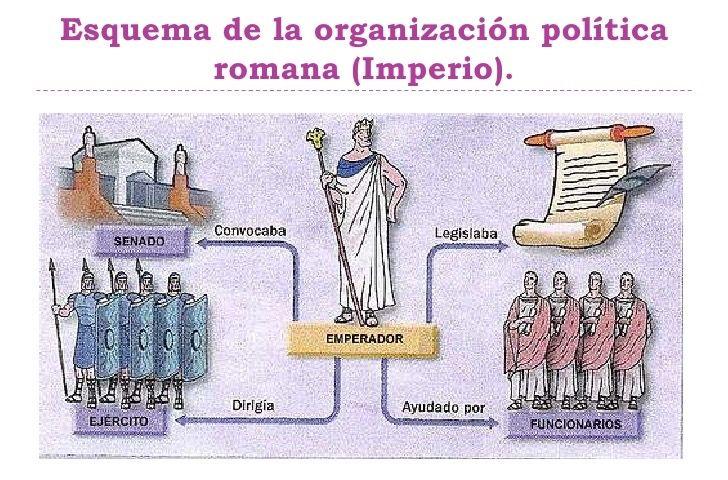 Organización Política de la Cultura Romana: