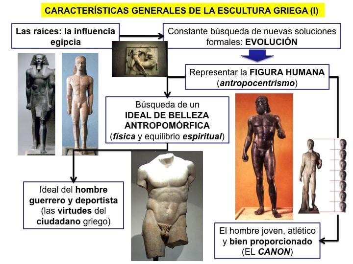 Característica y ubicación de la Cultura Griega: