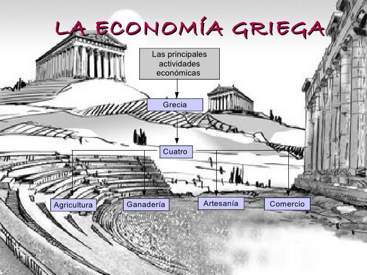 Economía de la Cultura Griega: