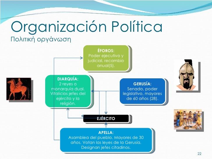 Organización política y social de la Cultura Griega: